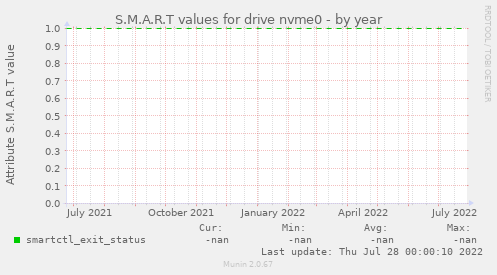 S.M.A.R.T values for drive nvme0