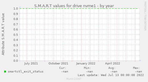 S.M.A.R.T values for drive nvme1