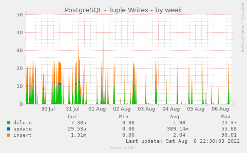 PostgreSQL - Tuple Writes