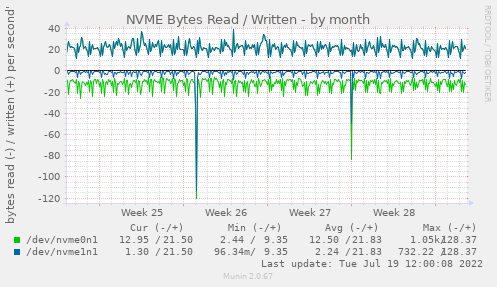NVME Bytes Read / Written