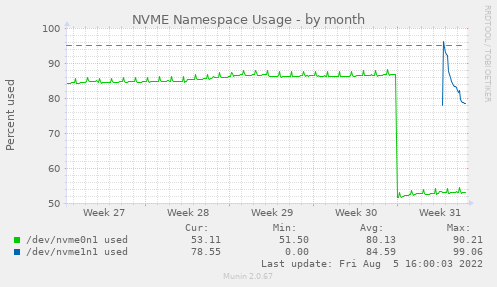 NVME Namespace Usage