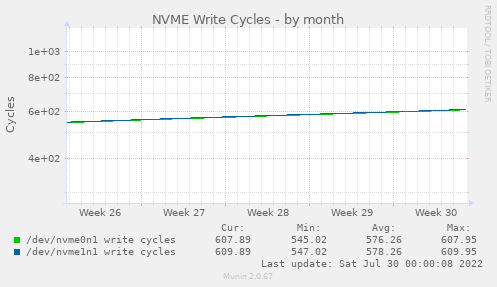 NVME Write Cycles