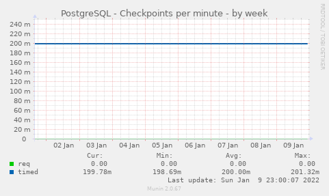 PostgreSQL - Checkpoints per minute