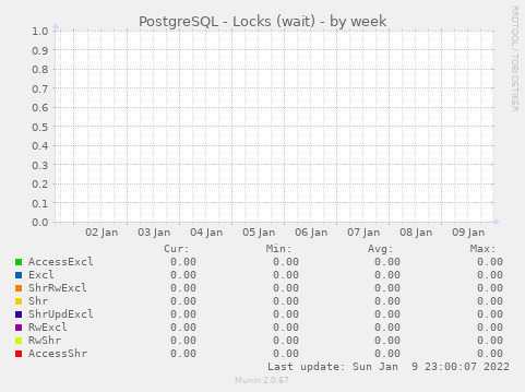 PostgreSQL - Locks (wait)