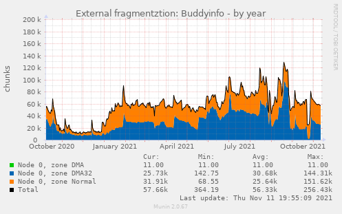 External fragmentztion: Buddyinfo