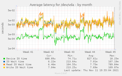 Average latency for /dev/vda