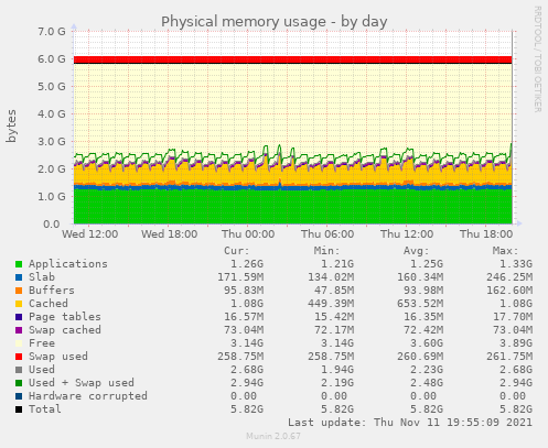 Physical memory usage
