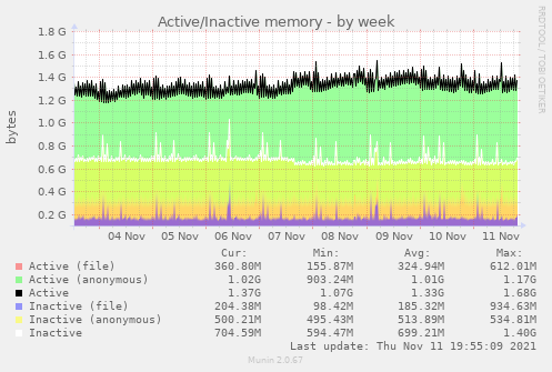 Active/Inactive memory