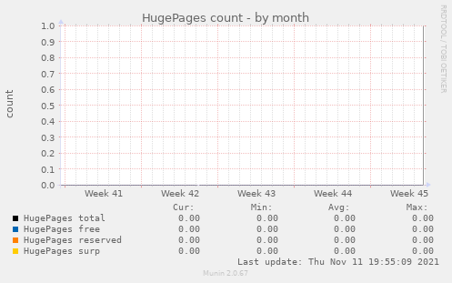 HugePages count