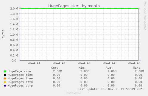 HugePages size