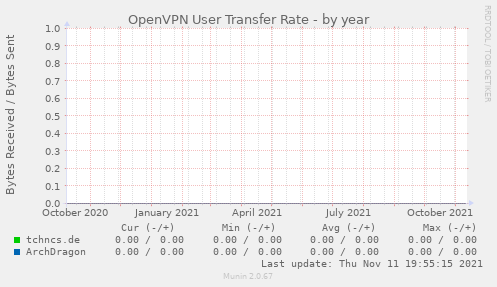 OpenVPN User Transfer Rate