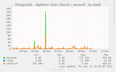 PostgreSQL - BgWriter Stats (blocks / second)