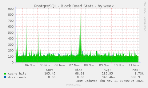 PostgreSQL - Block Read Stats