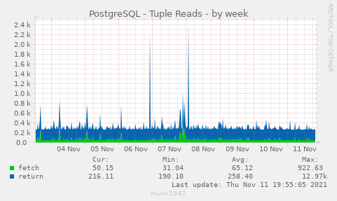 PostgreSQL - Tuple Reads