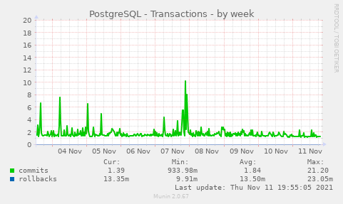 PostgreSQL - Transactions