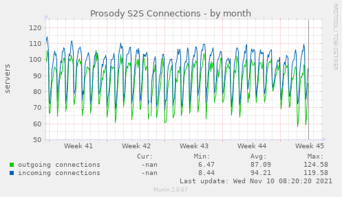 Prosody S2S Connections